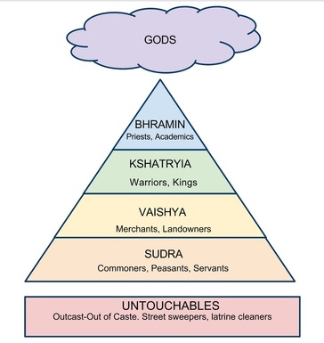 caste system in india today